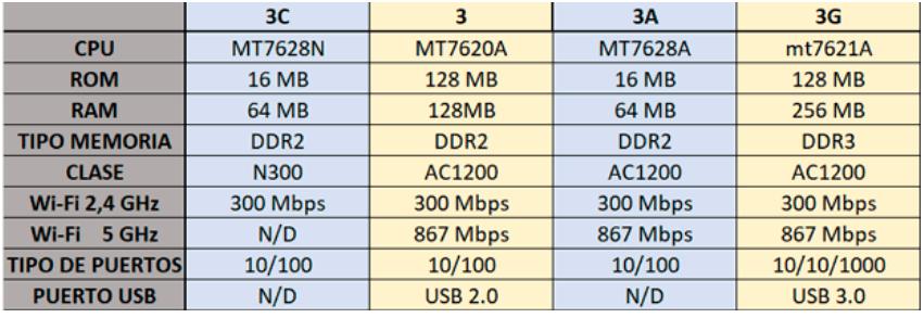 diferencias router de xiaomi