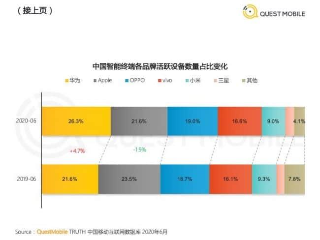Cuota de mercado de teléfonos inteligentes de China Junio de 2020 Quest Mobile