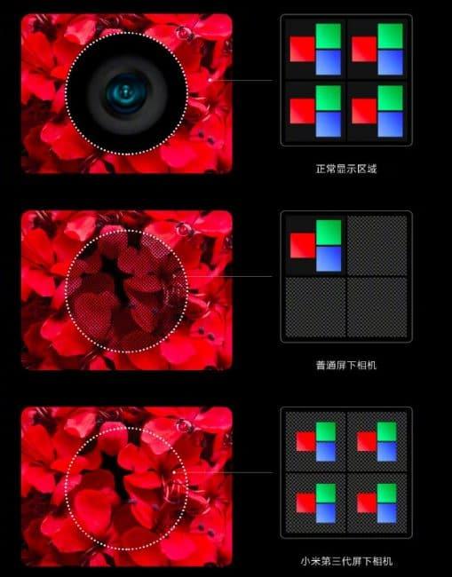 Xiaomi 3 gen tecnología de cámara debajo de la pantalla