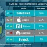 Xiaomi supera a Huawei en el segundo trimestre de 2020