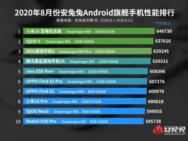 Smartphones de gama alta AnTuTu Benchmark Agosto de 2020