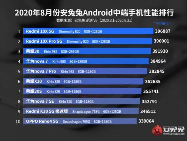 Smartphones de gama media AnTuTu Benchmark Agosto de 2020