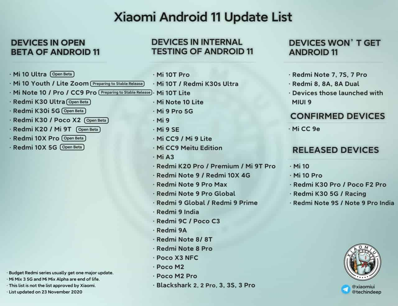 android 11 redmi note 8
