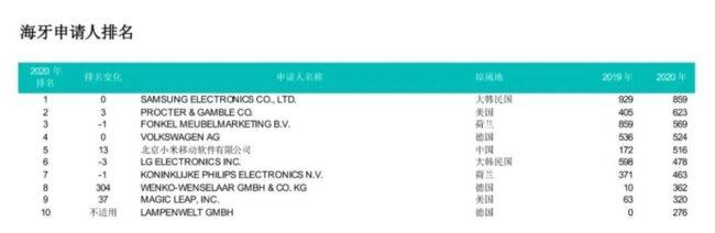 xiaomi clasifica diseño global top 5
