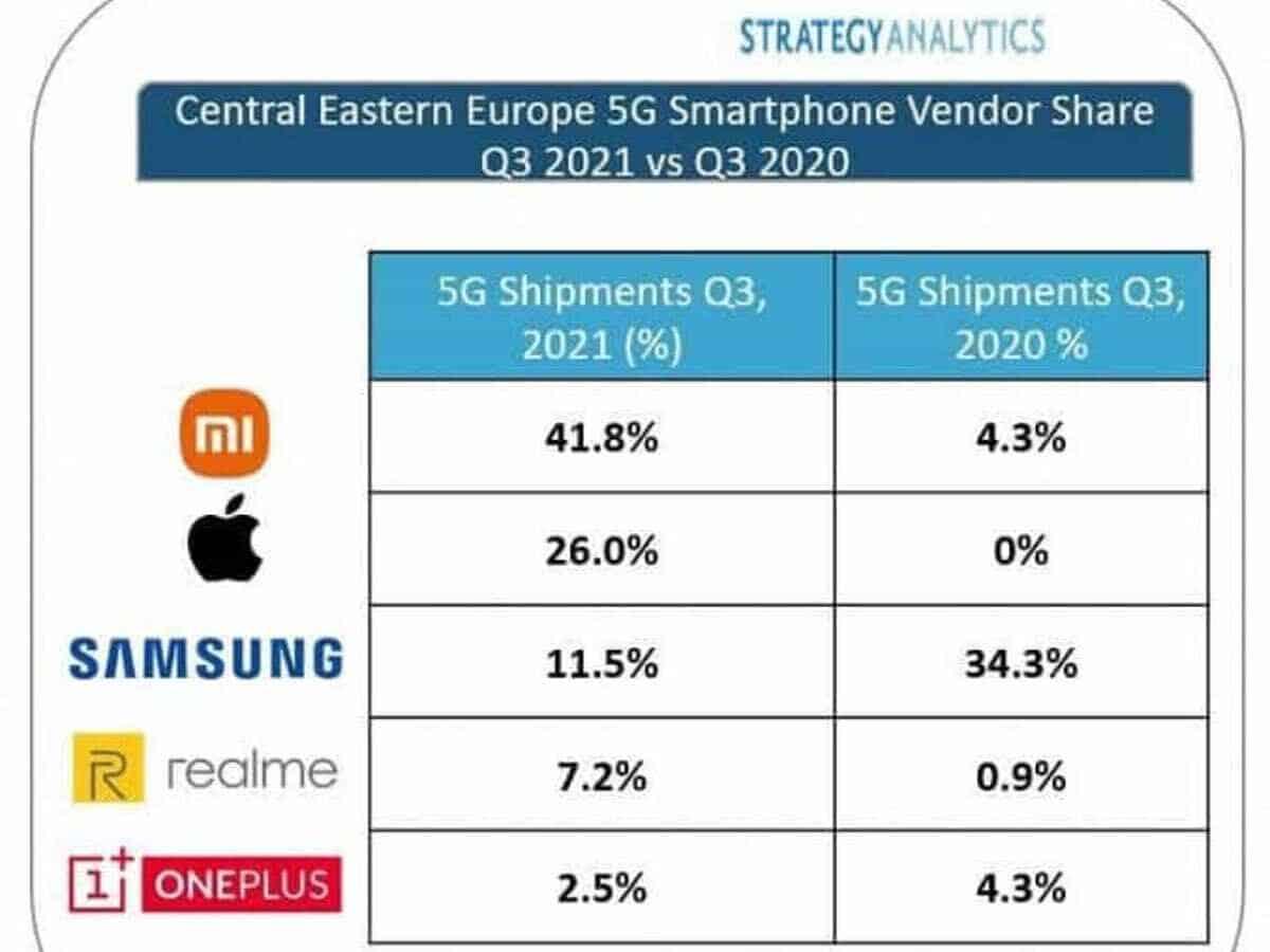 ventas de teléfonos inteligentes xiaomi 5G en europa q3 2021 2